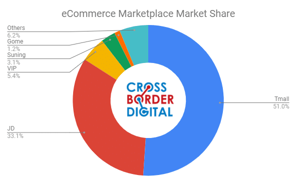 China marketplace market share